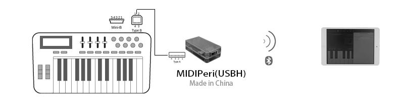 MIDIPeri(USBH)_Example1