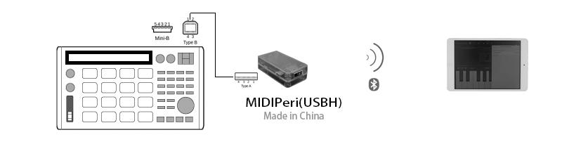 MIDIPeri(USBH)_Example2