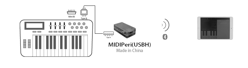 MIDIPeri(USBH)_Example3
